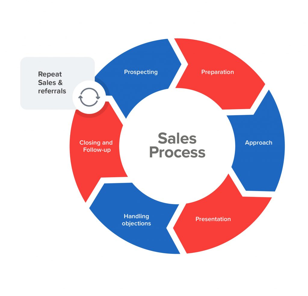 sales cycle showing 7 steps